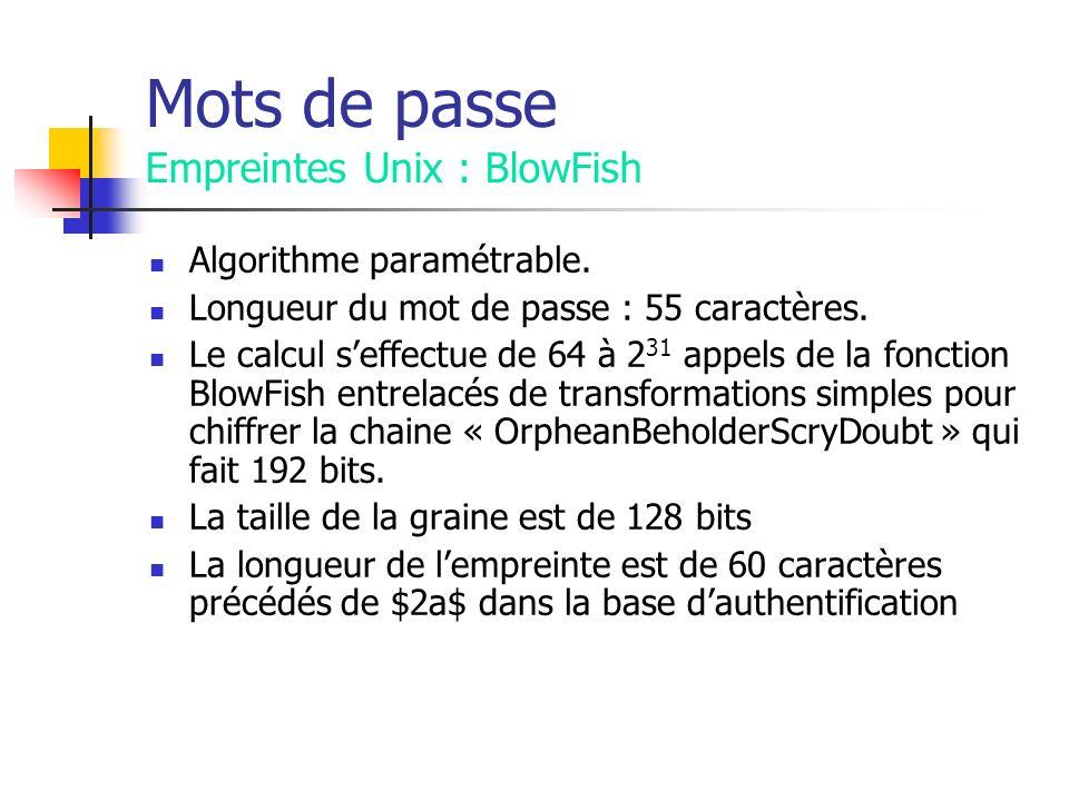 Mots de passe Empreintes Unix : BlowFish Algorithme paramétrable.