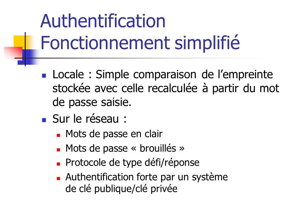 Authentification Fonctionnement simplifié Locale : Simple comparaison de lempreinte stockée avec celle recalculée à partir du mot de passe saisie.