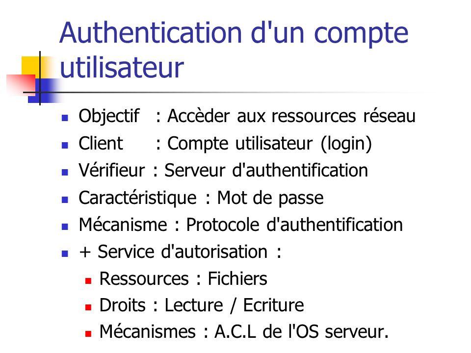 Authentication d un compte utilisateur Objectif: Accèder aux ressources réseau Client: Compte utilisateur (login) Vérifieur : Serveur d authentification Caractéristique : Mot de passe Mécanisme : Protocole d authentification + Service d autorisation : Ressources : Fichiers Droits : Lecture / Ecriture Mécanismes : A.C.L de l OS serveur.