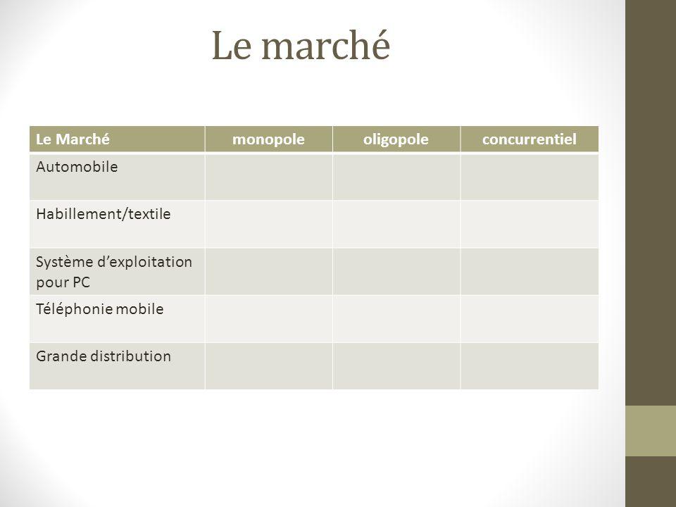 Le Marchémonopoleoligopoleconcurrentiel Automobile Habillement/textile Système dexploitation pour PC Téléphonie mobile Grande distribution