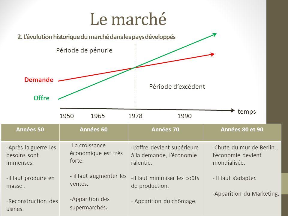 2. Lévolution historique du marché dans les pays développés temps Offre Demande 1950 1965 1978 1990 Période de pénurie Période dexcédent Années 50Anné