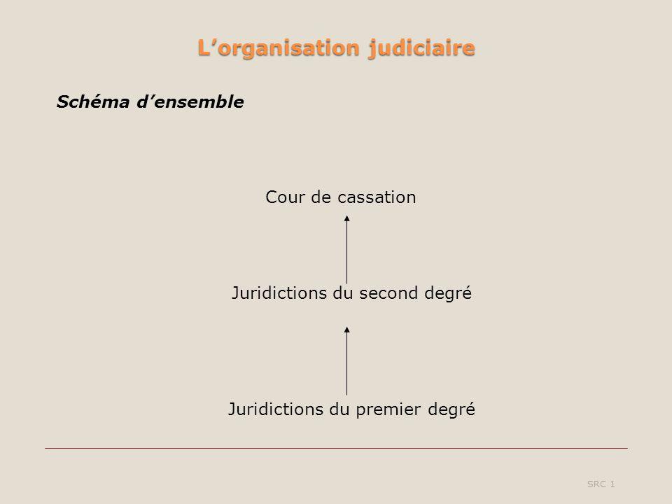Lorganisation judiciaire SRC 1 Schéma densemble Juridictions du second degré Juridictions du premier degré Cour de cassation