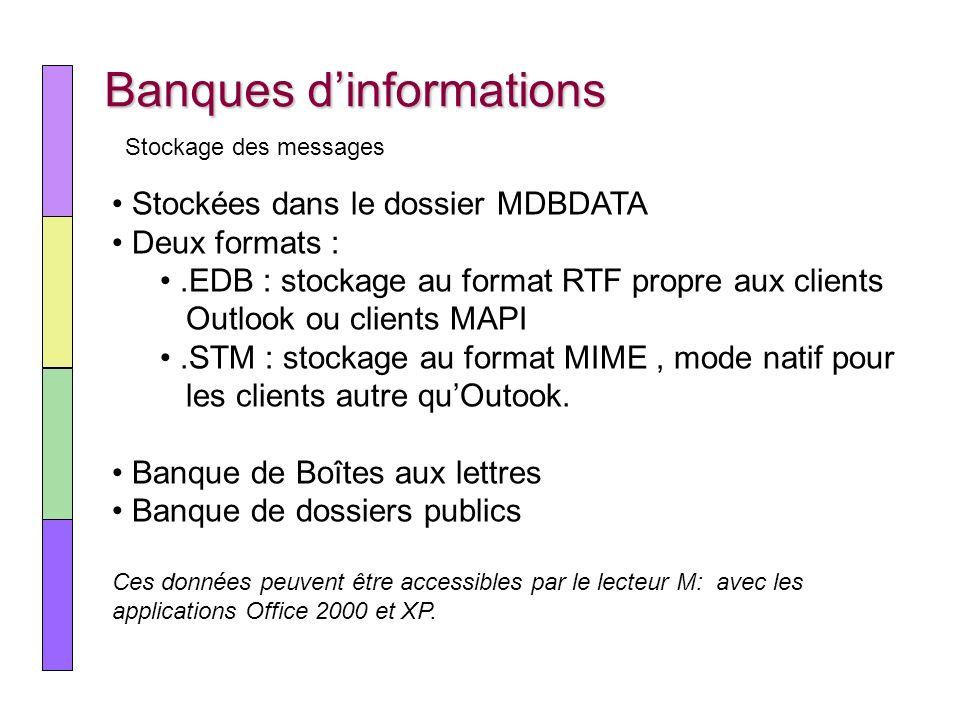 Banques dinformations Stockage des messages Stockées dans le dossier MDBDATA Deux formats :.EDB : stockage au format RTF propre aux clients Outlook ou