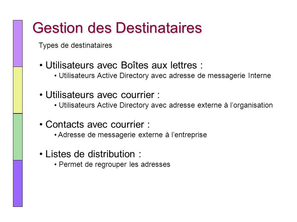 Gestion des Destinataires Utilisateurs avec Boîtes aux lettres : Utilisateurs Active Directory avec adresse de messagerie Interne Utilisateurs avec co