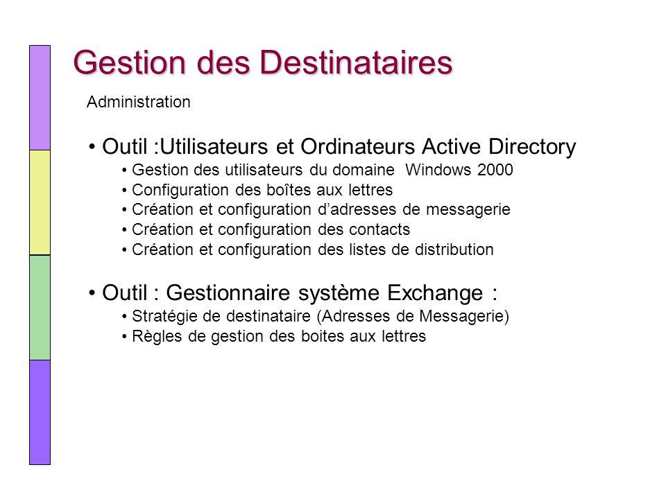 Gestion des Destinataires Outil :Utilisateurs et Ordinateurs Active Directory Gestion des utilisateurs du domaine Windows 2000 Configuration des boîte