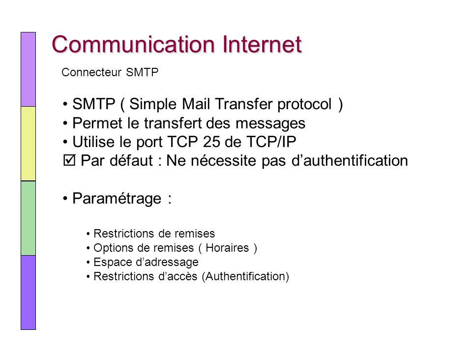 Communication Internet SMTP ( Simple Mail Transfer protocol ) Permet le transfert des messages Utilise le port TCP 25 de TCP/IP Par défaut : Ne nécess