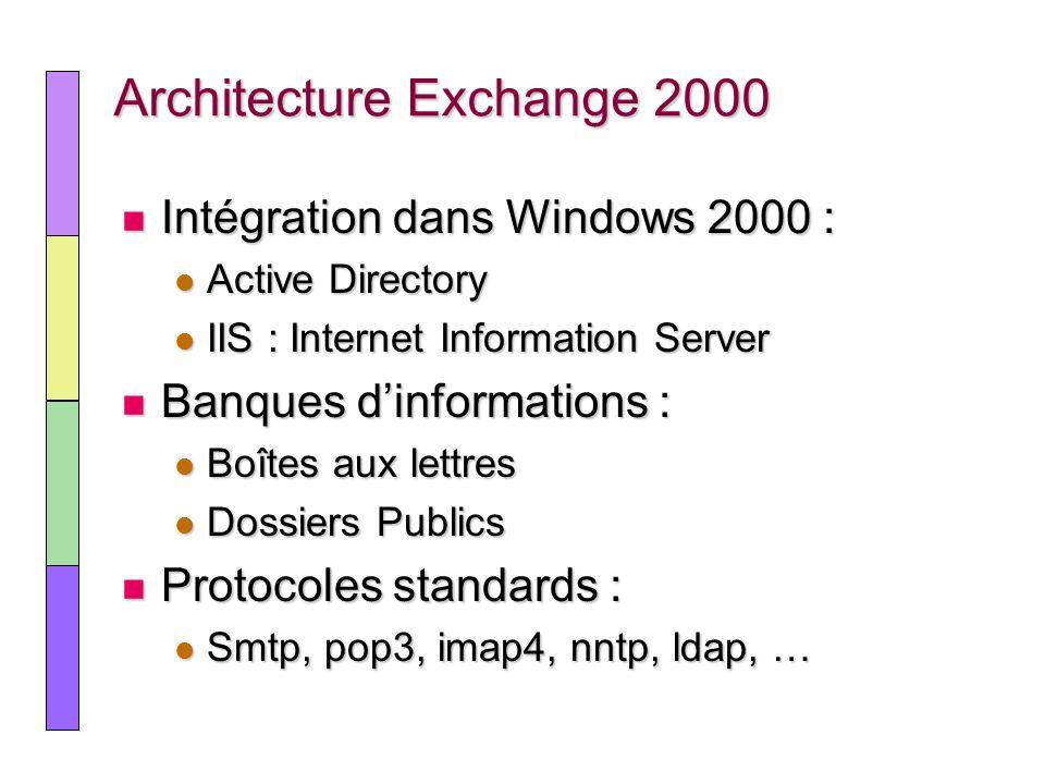 Architecture Exchange 2000 Intégration dans Windows 2000 : Intégration dans Windows 2000 : Active Directory Active Directory IIS : Internet Informatio