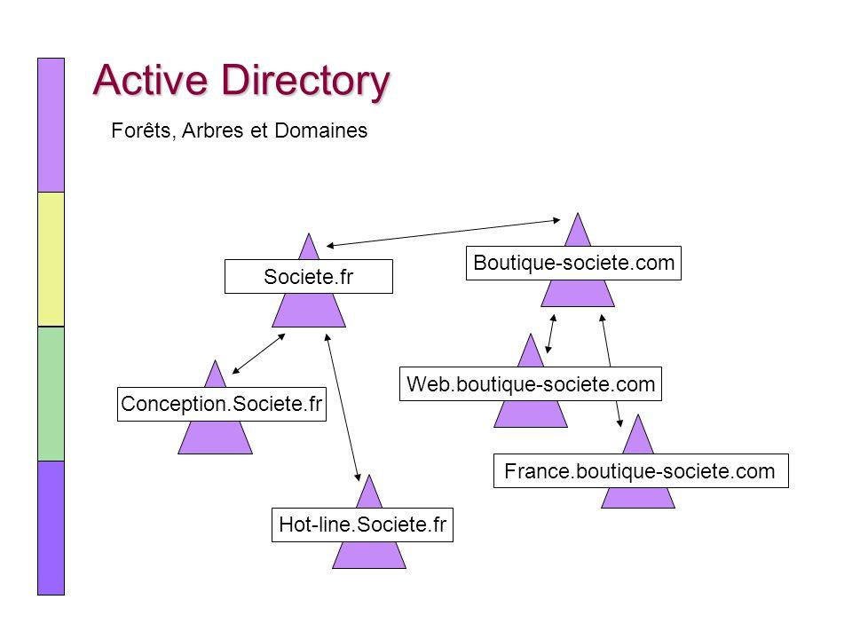 Communication Internet Permet dinterroger les boîtes aux lettres à partir dInternet Explorer Nécessite lactivation du serveur HTTP de IIS Outlook Web Access