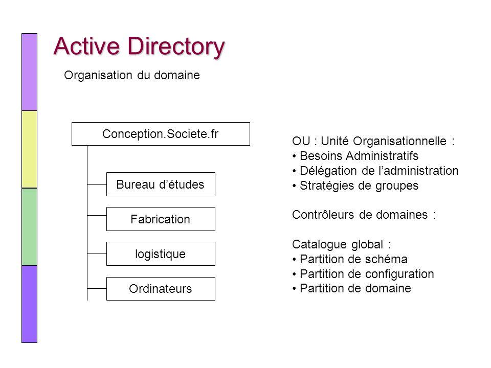 Active Directory Organisation du domaine Conception.Societe.fr Bureau détudes Fabrication logistique Ordinateurs OU : Unité Organisationnelle : Besoin