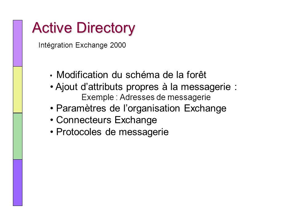 Active Directory Intégration Exchange 2000 Modification du schéma de la forêt Ajout dattributs propres à la messagerie : Exemple : Adresses de message