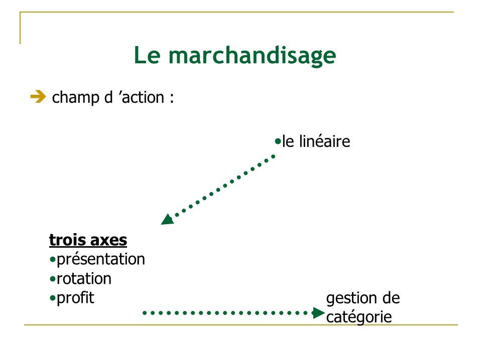 Le marchandisage champ d action : le linéaire trois axes présentation rotation profit gestion de catégorie