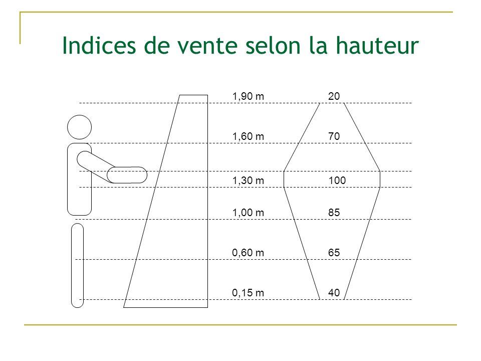 Indices de vente selon la hauteur 201,90 m 70 100 85 65 40 1,60 m 1,30 m 1,00 m 0,60 m 0,15 m