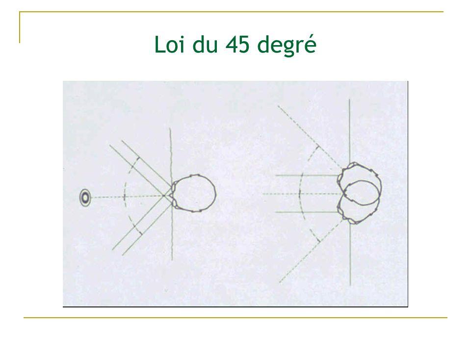 Loi du 45 degré