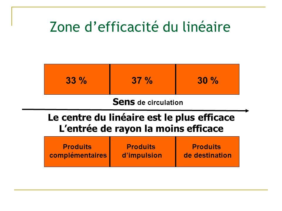 Zone defficacité du linéaire 33 %30 %37 % Produits complémentaires Produits de destination Produits dimpulsion Sens de circulation Le centre du linéaire est le plus efficace Lentrée de rayon la moins efficace