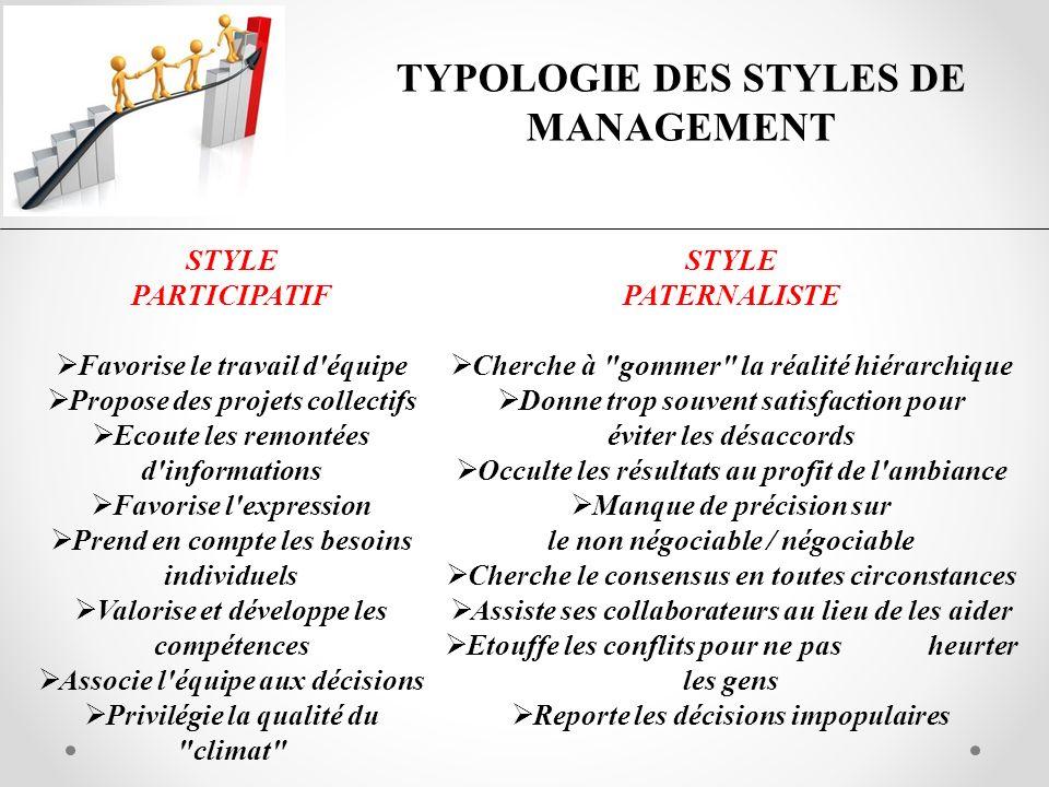 TYPOLOGIE DES STYLES DE MANAGEMENT STYLE PARTICIPATIF Favorise le travail d'équipe Propose des projets collectifs Ecoute les remontées d'informations