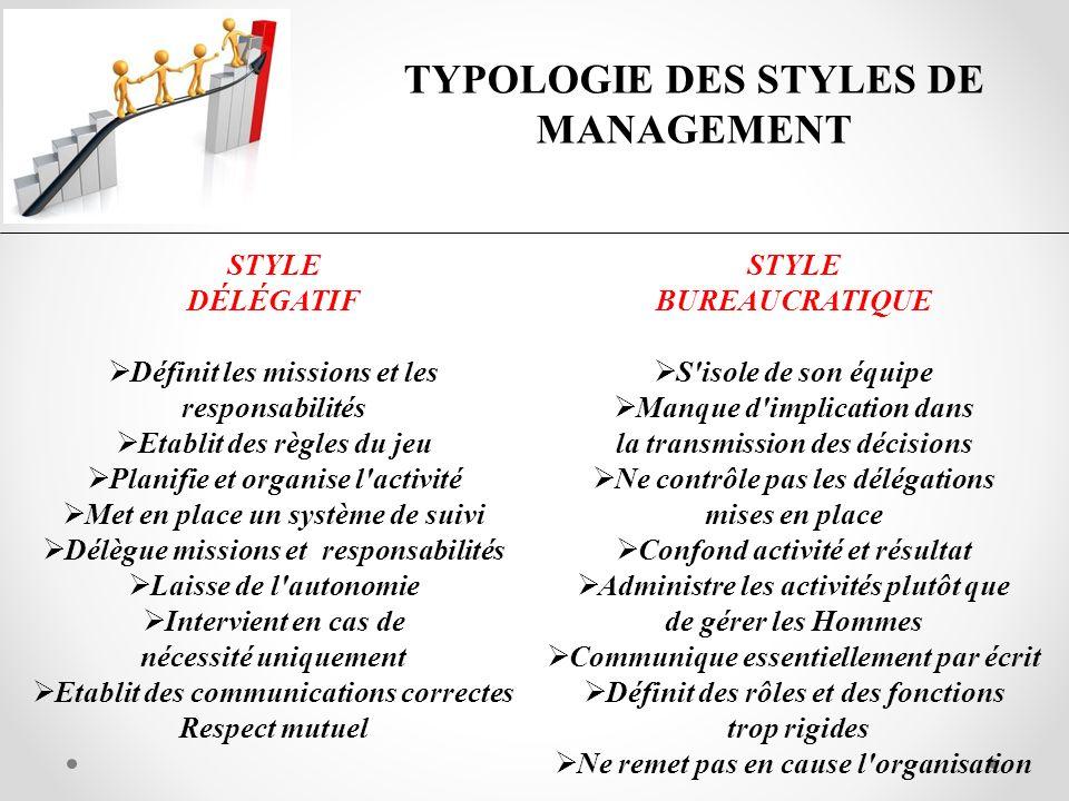 TYPOLOGIE DES STYLES DE MANAGEMENT STYLE DÉLÉGATIF Définit les missions et les responsabilités Etablit des règles du jeu Planifie et organise l'activi