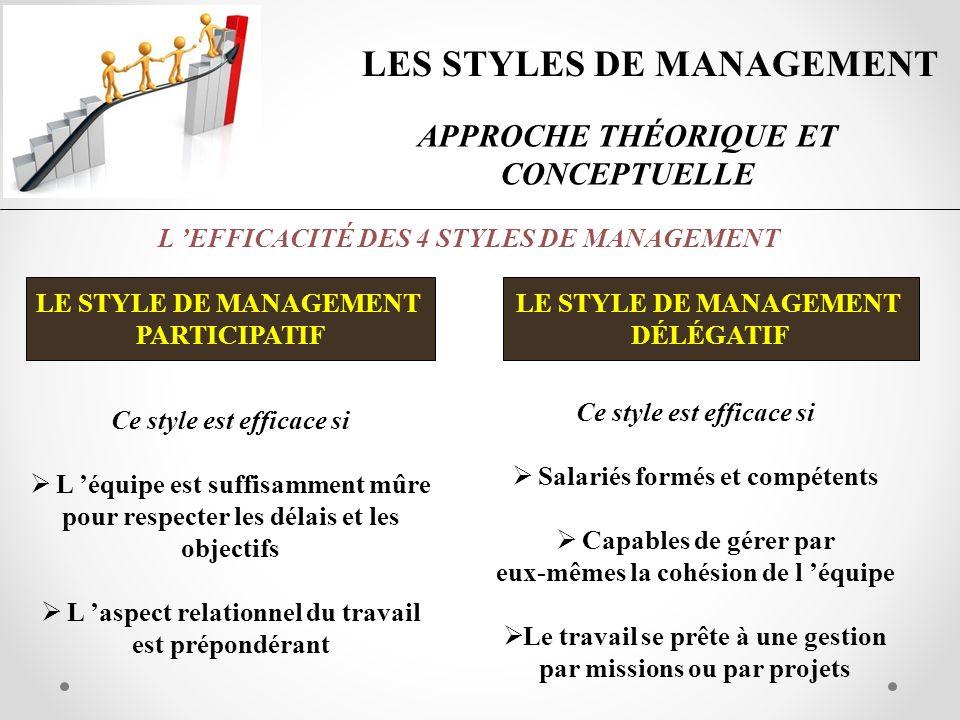 LES STYLES DE MANAGEMENT APPROCHE THÉORIQUE ET CONCEPTUELLE LE STYLE DE MANAGEMENT PARTICIPATIF L EFFICACITÉ DES 4 STYLES DE MANAGEMENT LE STYLE DE MA