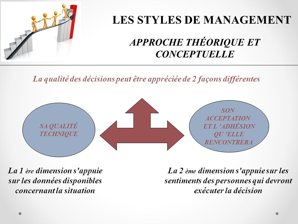 LES STYLES DE MANAGEMENT APPROCHE THÉORIQUE ET CONCEPTUELLE La qualité des décisions peut être appréciée de 2 façons différentes SA QUALITÉ TECHNIQUE