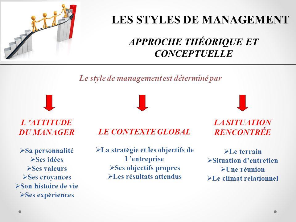LES STYLES DE MANAGEMENT APPROCHE THÉORIQUE ET CONCEPTUELLE Le style de management est déterminé par L ATTITUDE DU MANAGER Sa personnalité Ses idées S