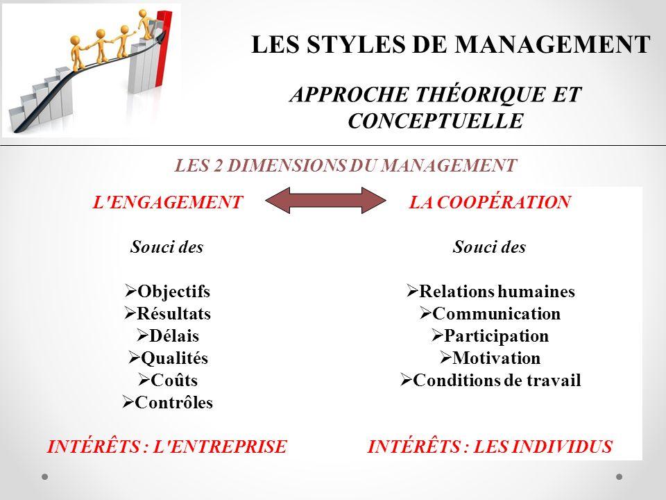 DIAGNOSTIC DE SON STYLE DE MANAGEMENT Les styles de management DIRECTIFRÉALISTEDÉLÉGATIFPARTICIPATIFPERSUASIF OPPORTUNISTEBUREAUCRATIQUEPATERNALISTEUTOPISTEAUTOCRATE