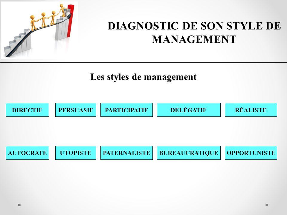 DIAGNOSTIC DE SON STYLE DE MANAGEMENT Les styles de management DIRECTIFRÉALISTEDÉLÉGATIFPARTICIPATIFPERSUASIF OPPORTUNISTEBUREAUCRATIQUEPATERNALISTEUT