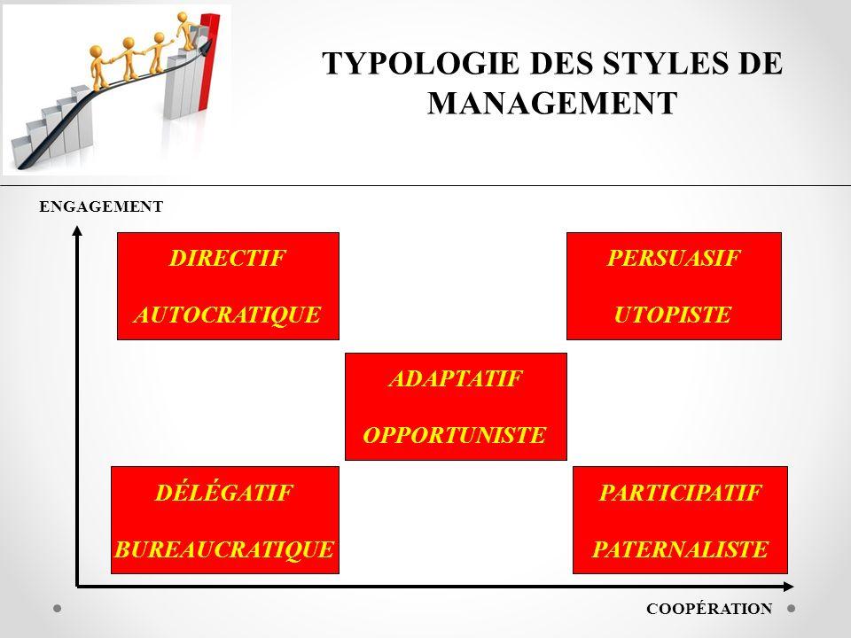 TYPOLOGIE DES STYLES DE MANAGEMENT ENGAGEMENT COOPÉRATION DIRECTIF AUTOCRATIQUE PERSUASIF UTOPISTE ADAPTATIF OPPORTUNISTE DÉLÉGATIF BUREAUCRATIQUE PAR