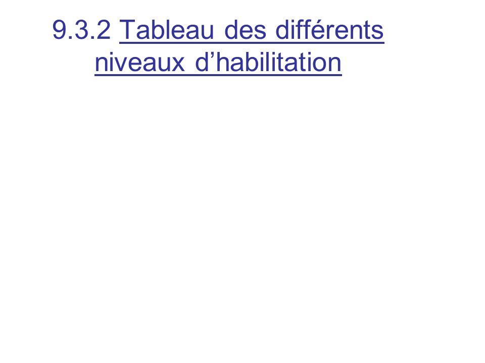 9.3.2 Tableau des différents niveaux dhabilitation