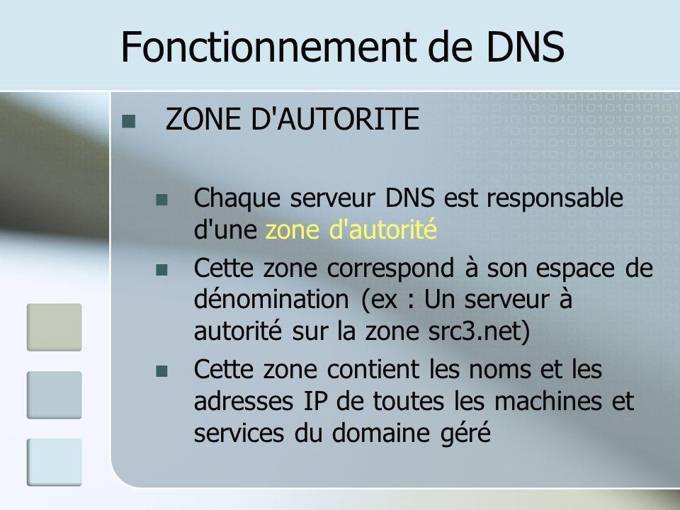 Fonctionnement de DNS ZONE D'AUTORITE Chaque serveur DNS est responsable d'une zone d'autorité Cette zone correspond à son espace de dénomination (ex
