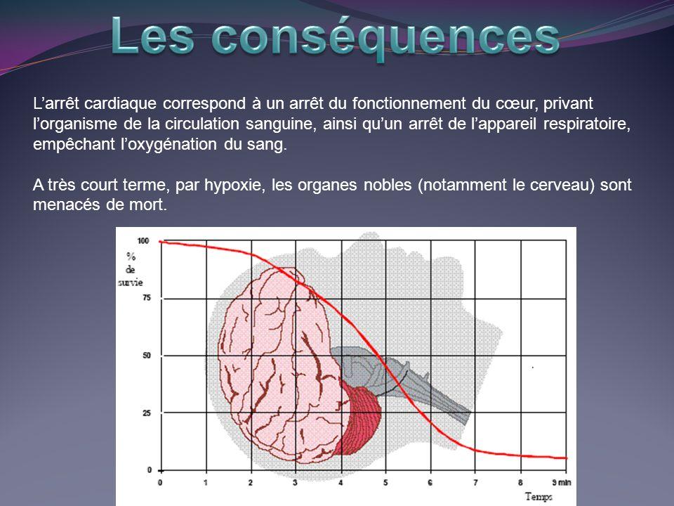 Une personne en Arrêt Cardio-Respiratoire va présenter les signes suivant : -Perte de conscience : pas de réponses aux stimulations -Aucune respiration perceptible -Aucun pouls nest senti -Le patient peut présenter une mydriase bilatérale qui est conséquence de lésions cérébrales