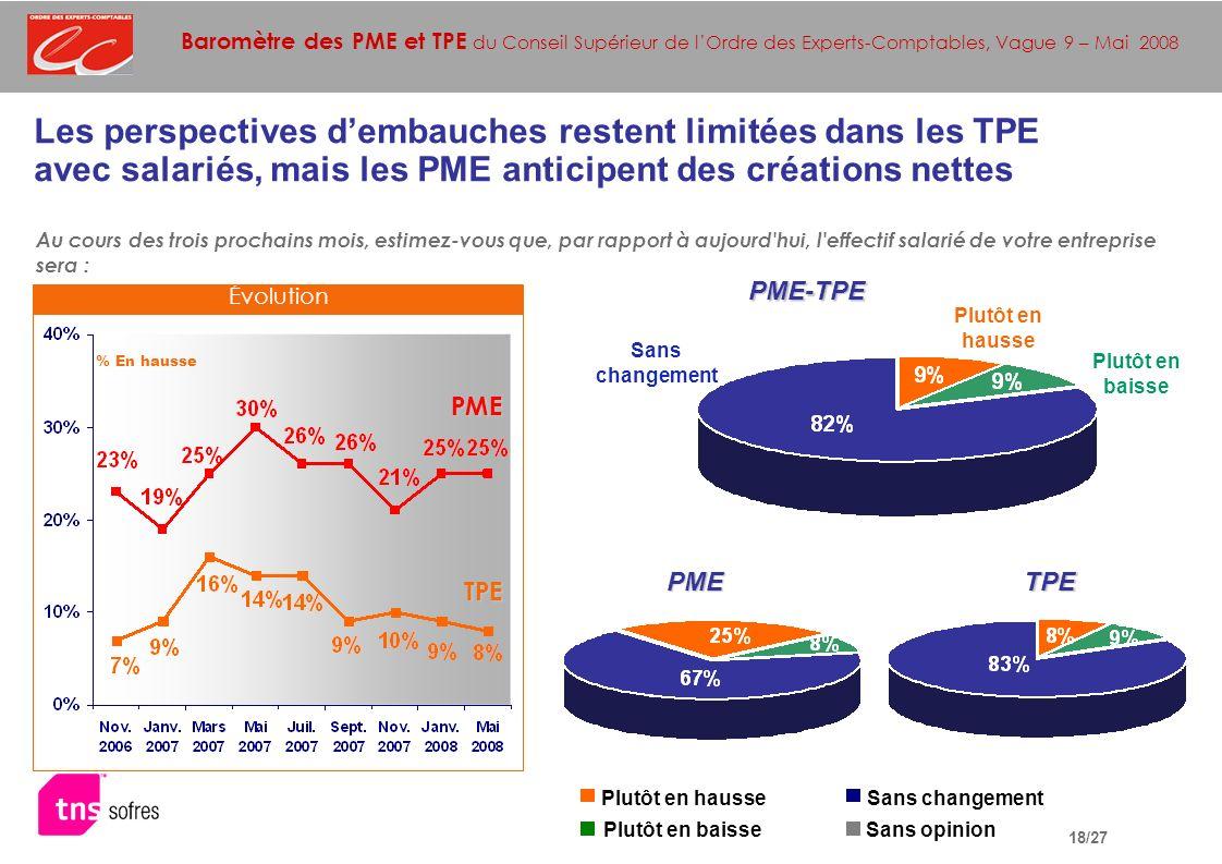 Baromètre des PME et TPE du Conseil Supérieur de lOrdre des Experts-Comptables, Vague 9 – Mai 2008 18/27 PME-TPE TPE Au cours des trois prochains mois, estimez-vous que, par rapport à aujourd hui, l effectif salarié de votre entreprise sera : PME TPE PME Plutôt en hausse Plutôt en baisse Sans changement Sans opinion Les perspectives dembauches restent limitées dans les TPE avec salariés, mais les PME anticipent des créations nettes Plutôt en hausse Plutôt en baisse Sans changement % En hausse Évolution