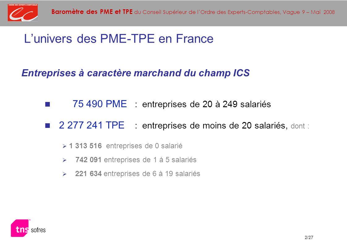 Baromètre des PME et TPE du Conseil Supérieur de lOrdre des Experts-Comptables, Vague 9 – Mai 2008 2/27 Entreprises à caractère marchand du champ ICS 75 490 PME : entreprises de 20 à 249 salariés 2 277 241 TPE : entreprises de moins de 20 salariés, dont : 1 313 516 entreprises de 0 salarié 742 091 entreprises de 1 à 5 salariés 221 634 entreprises de 6 à 19 salariés Lunivers des PME-TPE en France