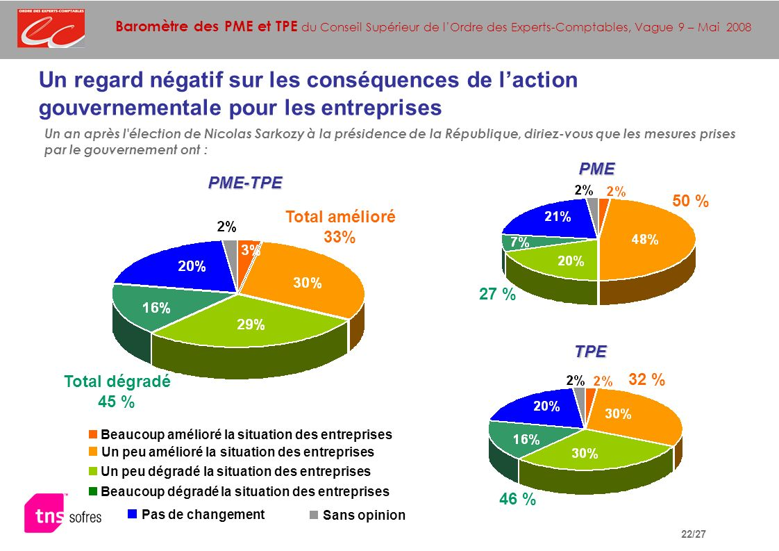 Baromètre des PME et TPE du Conseil Supérieur de lOrdre des Experts-Comptables, Vague 9 – Mai 2008 22/27 Un regard négatif sur les conséquences de laction gouvernementale pour les entreprises Un an après l élection de Nicolas Sarkozy à la présidence de la République, diriez-vous que les mesures prises par le gouvernement ont : TPE PME-TPE PME Total amélioré 33% Total dégradé 45 % 27 % 50 % 46 % 32 % Sans opinion Beaucoup amélioré la situation des entreprises Un peu dégradé la situation des entreprises Un peu amélioré la situation des entreprises Pas de changement Beaucoup dégradé la situation des entreprises