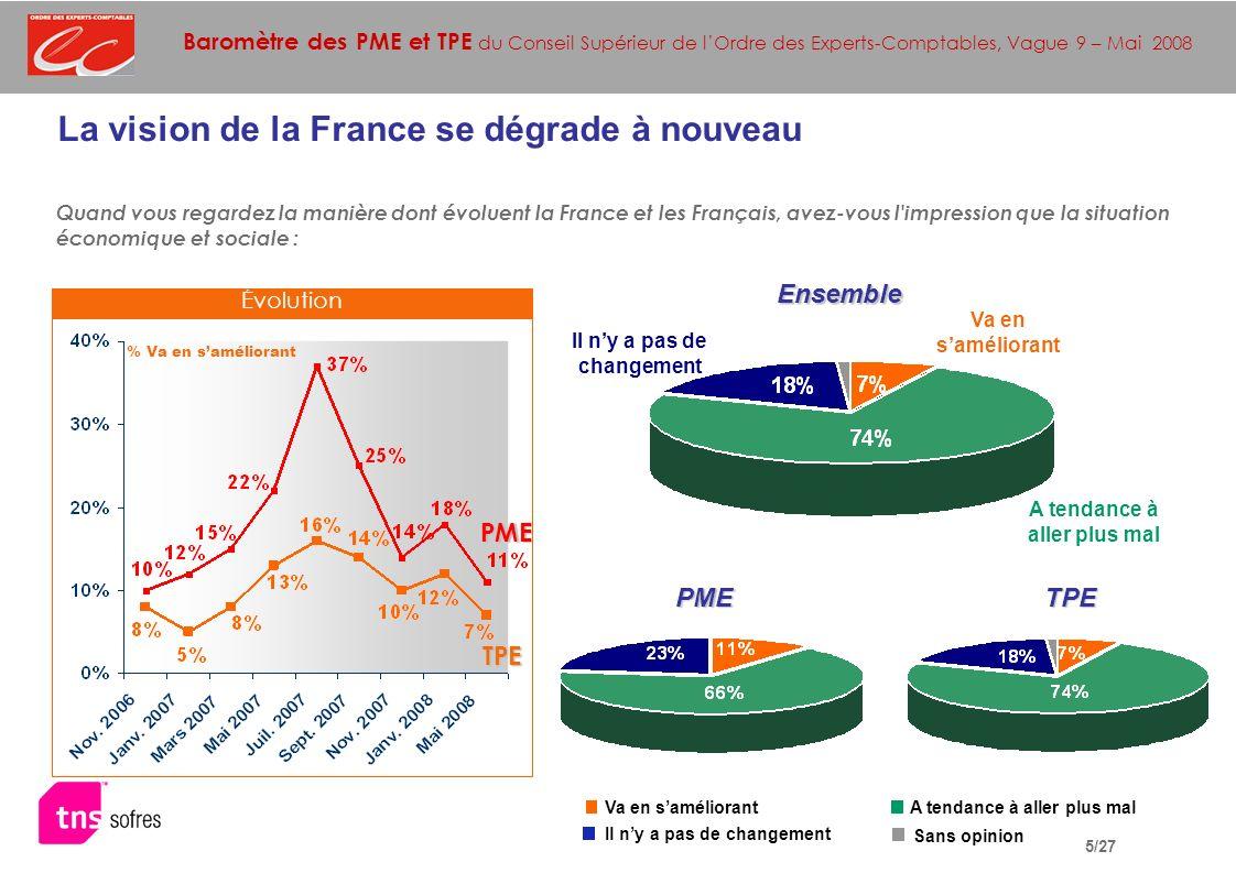 Baromètre des PME et TPE du Conseil Supérieur de lOrdre des Experts-Comptables, Vague 9 – Mai 2008 16/27 Avez-vous prévu d investir dans les six mois à venir (par exemple en matériel, bâtiments, véhicules, etc.) .