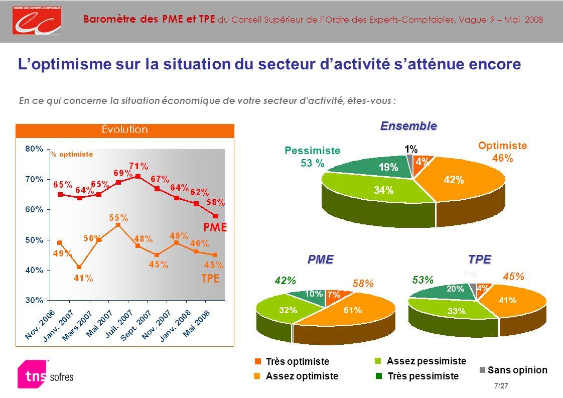 Baromètre des PME et TPE du Conseil Supérieur de lOrdre des Experts-Comptables, Vague 9 – Mai 2008 7/27 Loptimisme sur la situation du secteur dactivité satténue encore Ensemble TPE En ce qui concerne la situation économique de votre secteur d activité, êtes-vous : % optimiste PME TPE Optimiste 46% Pessimiste 53 % PME 45% 58% 42% 53% Très optimiste Assez pessimiste Assez optimisteTrès pessimiste Sans opinion Évolution