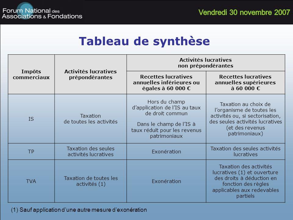 Tableau de synthèse Impôts commerciaux Activités lucratives prépondérantes Activités lucratives non prépondérantes Recettes lucratives annuelles infér