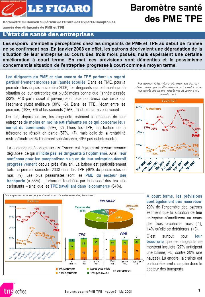 1 Baromètre santé PME-TPE – vague 9 – Mai 2008 Les espoirs dembellie perceptibles chez les dirigeants de PME et TPE au début de lannée ne se confirment pas.