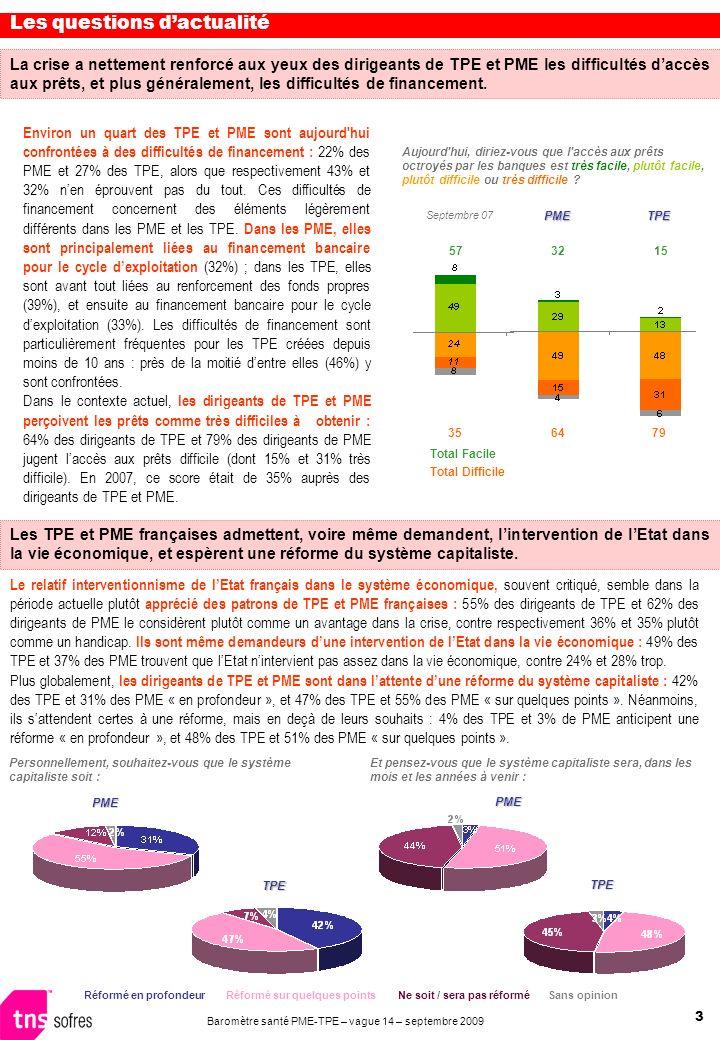 3 Baromètre santé PME-TPE – vague 14 – septembre 2009 La crise a nettement renforcé aux yeux des dirigeants de TPE et PME les difficultés daccès aux p