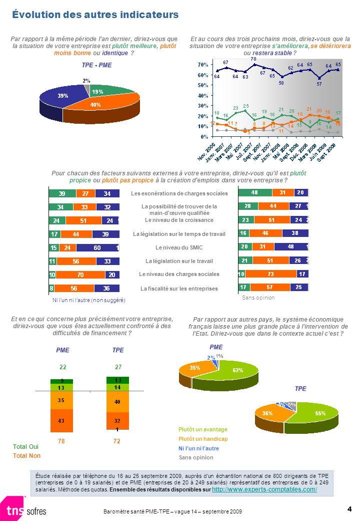 4 Baromètre santé PME-TPE – vague 14 – septembre 2009 Évolution des autres indicateurs Étude réalisée par téléphone du 16 au 25 septembre 2009, auprès