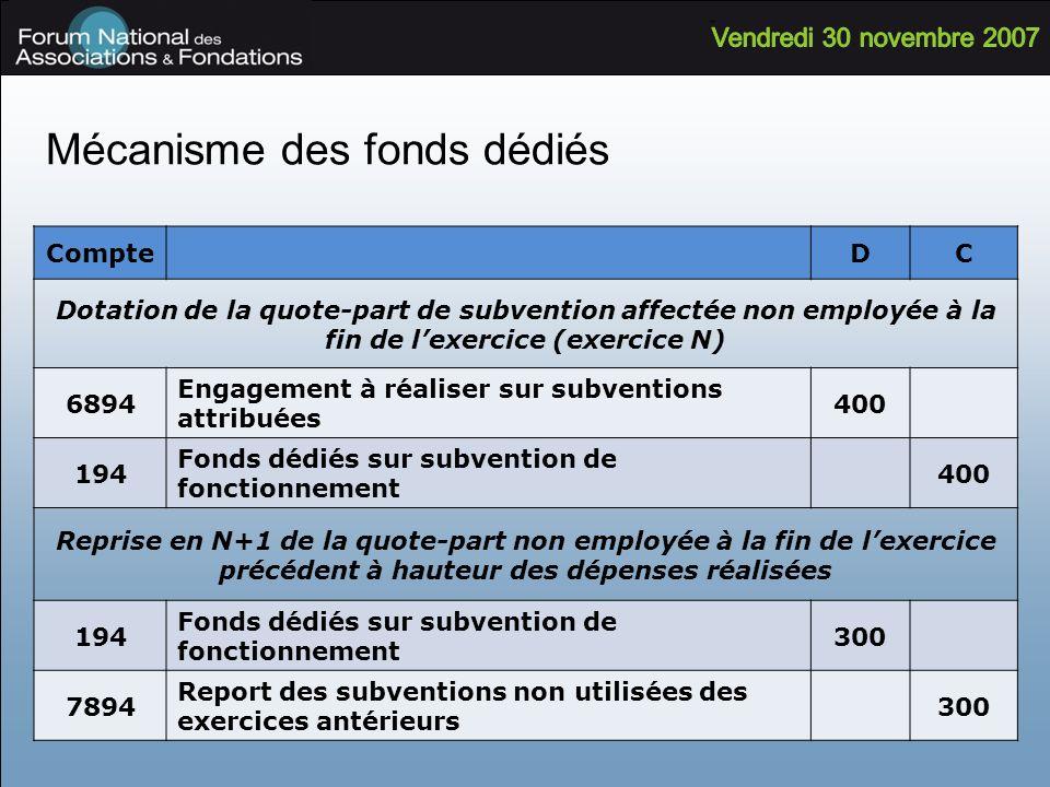 Mécanisme des fonds dédiés CompteDC Dotation de la quote-part de subvention affectée non employée à la fin de lexercice (exercice N) 6894 Engagement à