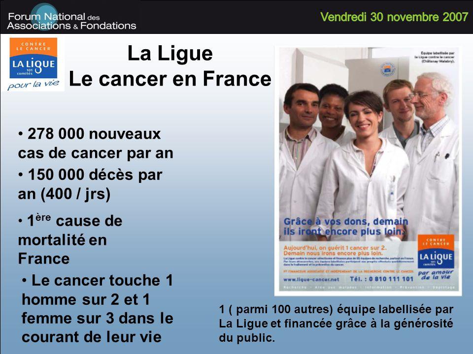 La Ligue Le cancer en France 278 000 nouveaux cas de cancer par an 1 ( parmi 100 autres) équipe labellisée par La Ligue et financée grâce à la généros