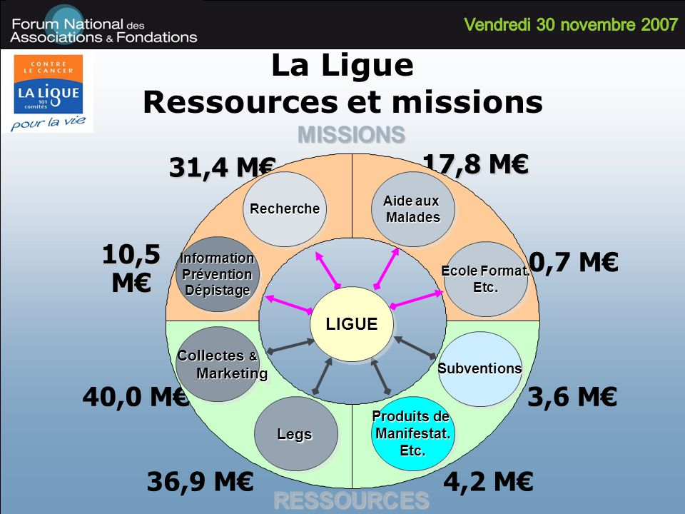 La Ligue Ressources et missions RESSOURCESMISSIONS 31,4 M 10,5 M 17,8 M 4,2 M36,9 M 40,0 M LIGUELIGUE InformationPréventionDépistageInformationPréventionDépistage Aide aux Malades MaladesRechercheRecherche Collectes & Marketing Marketing Collectes & Marketing Marketing LegsLegs Produits de Manifestat.Etc.