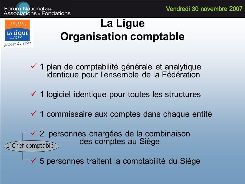 La Ligue Organisation comptable 1 plan de comptabilité générale et analytique identique pour lensemble de la Fédération 1 logiciel identique pour tout