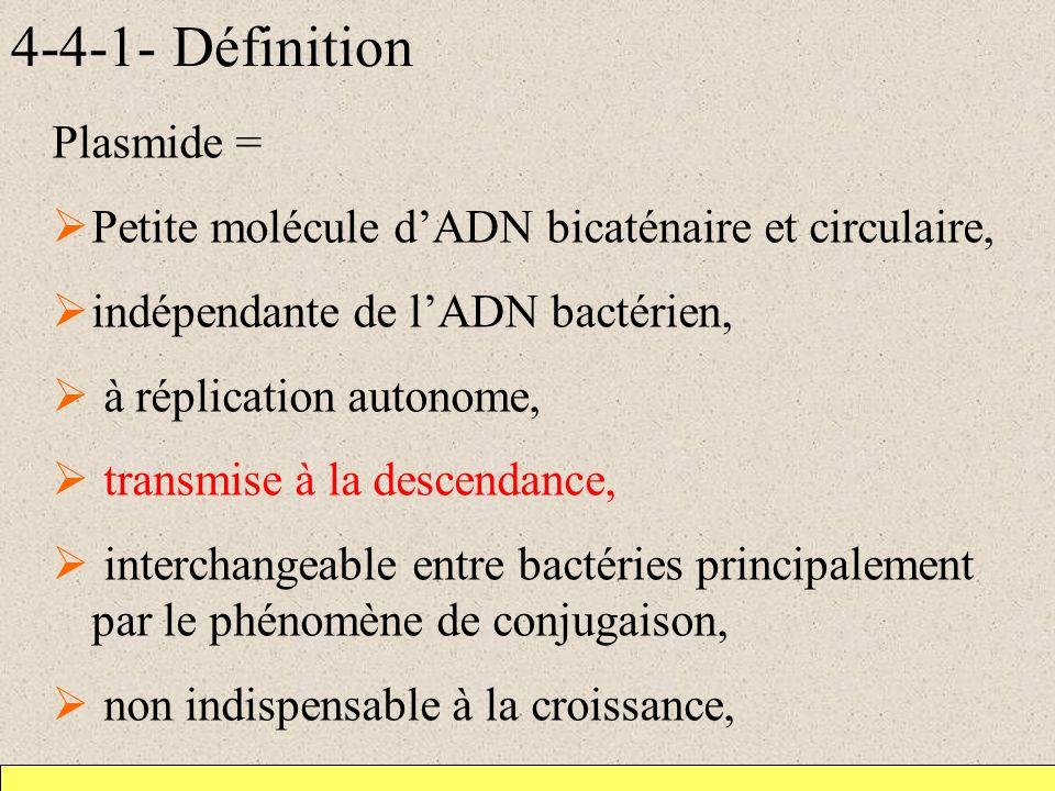4-4-1- Définition Plasmide = Petite molécule dADN bicaténaire et circulaire, indépendante de lADN bactérien, à réplication autonome, transmise à la descendance, interchangeable entre bactéries principalement par le phénomène de conjugaison, non indispensable à la croissance,