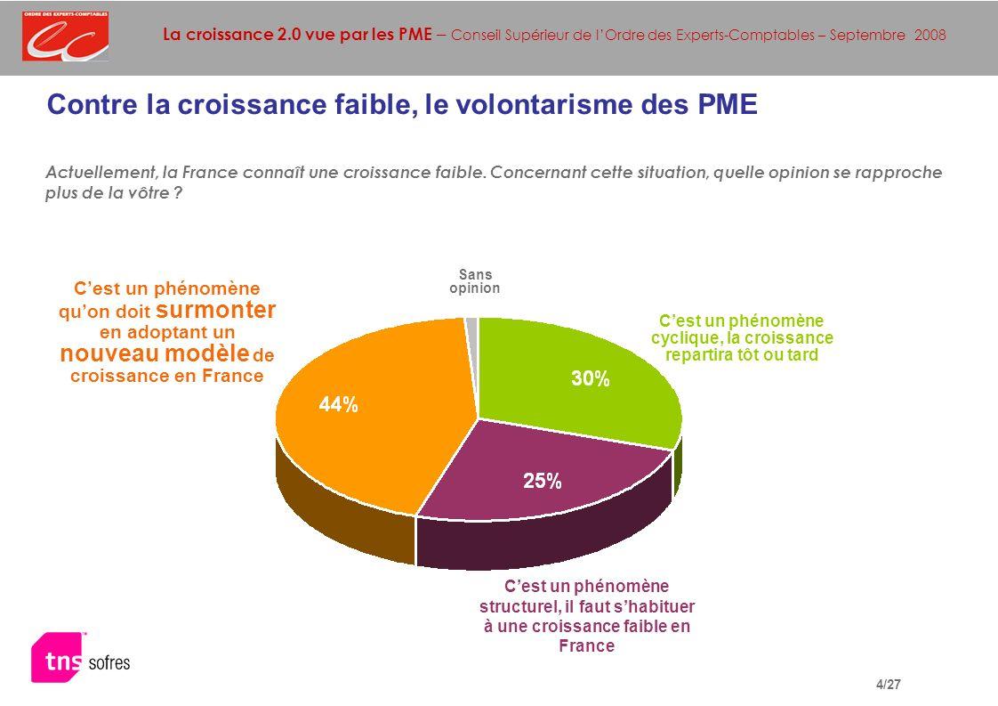 La croissance 2.0 vue par les PME – Conseil Supérieur de lOrdre des Experts-Comptables – Septembre 2008 4/27 Contre la croissance faible, le volontarisme des PME Actuellement, la France connaît une croissance faible.