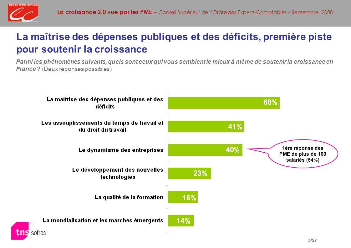 La croissance 2.0 vue par les PME – Conseil Supérieur de lOrdre des Experts-Comptables – Septembre 2008 5/27 La maîtrise des dépenses publiques et des déficits, première piste pour soutenir la croissance Parmi les phénomènes suivants, quels sont ceux qui vous semblent le mieux à même de soutenir la croissance en France .