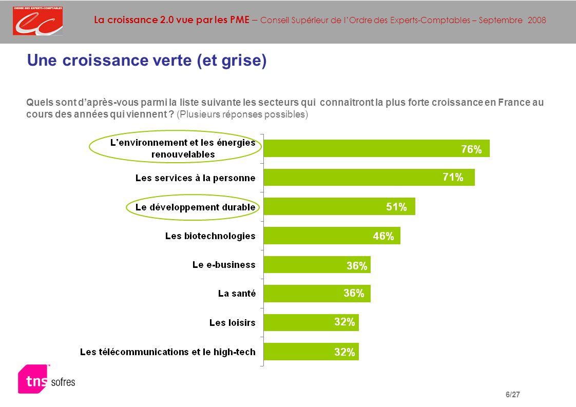 La croissance 2.0 vue par les PME – Conseil Supérieur de lOrdre des Experts-Comptables – Septembre 2008 6/27 Une croissance verte (et grise) Quels sont daprès-vous parmi la liste suivante les secteurs qui connaîtront la plus forte croissance en France au cours des années qui viennent .