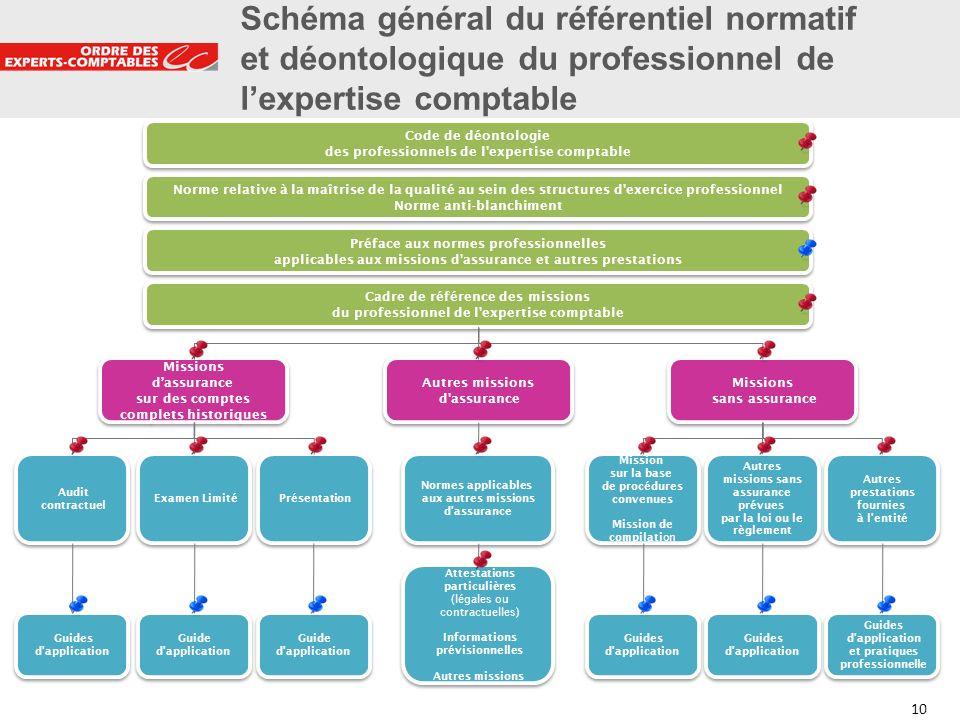 10 Schéma général du référentiel normatif et déontologique du professionnel de lexpertise comptable Code de déontologie des professionnels de l'expert