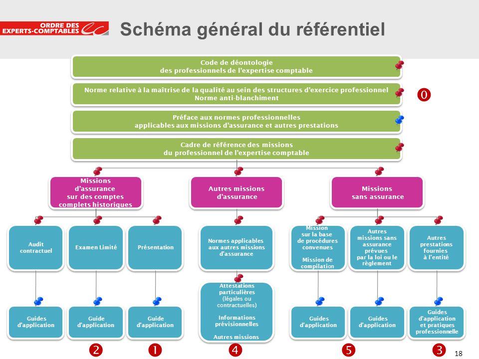 18 Schéma général du référentiel Code de déontologie des professionnels de l'expertise comptable Norme relative à la maîtrise de la qualité au sein de