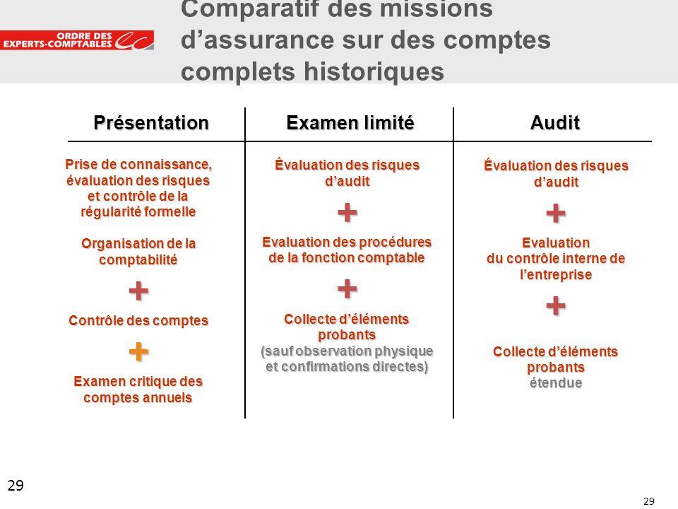 29 Comparatif des missions dassurance sur des comptes complets historiques 29 Prise de connaissance, évaluation des risques et contrôle de la régulari