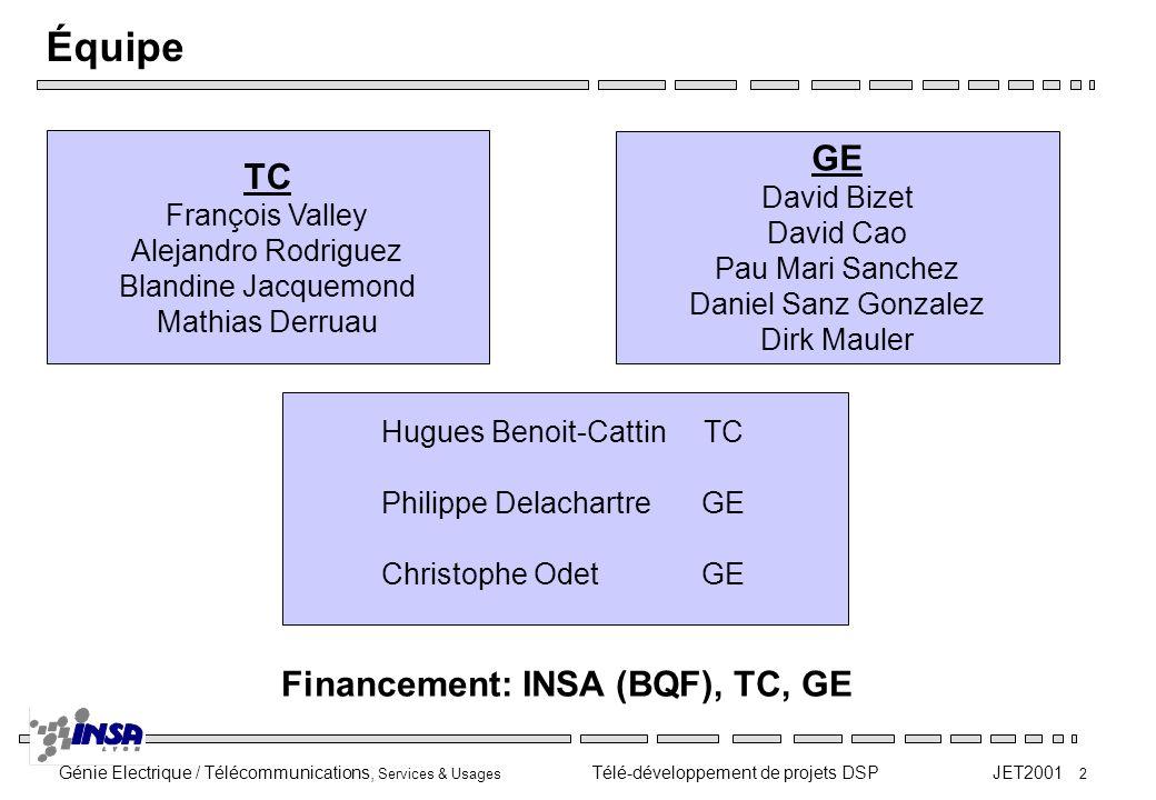 Génie Electrique / Télécommunications, Services & Usages Télé-développement de projets DSP JET2001 2 Équipe Hugues Benoit-Cattin TC Philippe Delachart